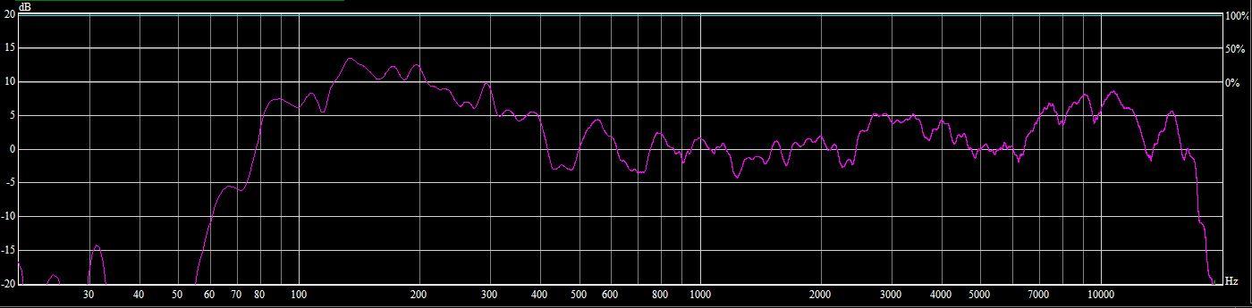 Réponse en fréquence RCF HDL 20A
