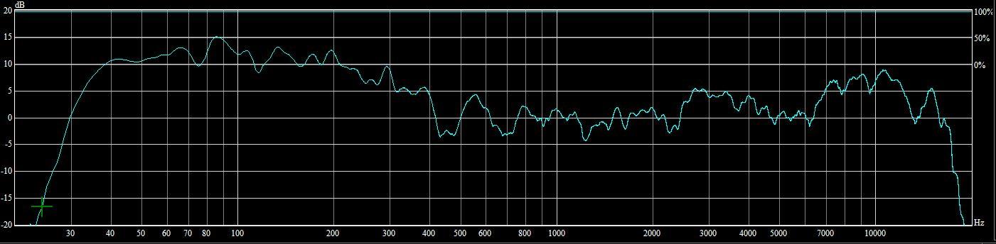 Réponse en fréquence RCF HDL 20A + TL2X46